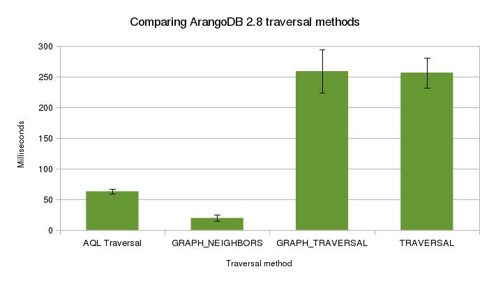 traversal_comparison